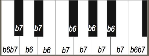 Collectif Archytas - clavier B6/B7